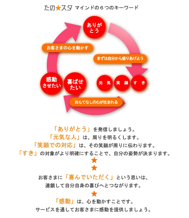 「たの☆スタ」の考え方